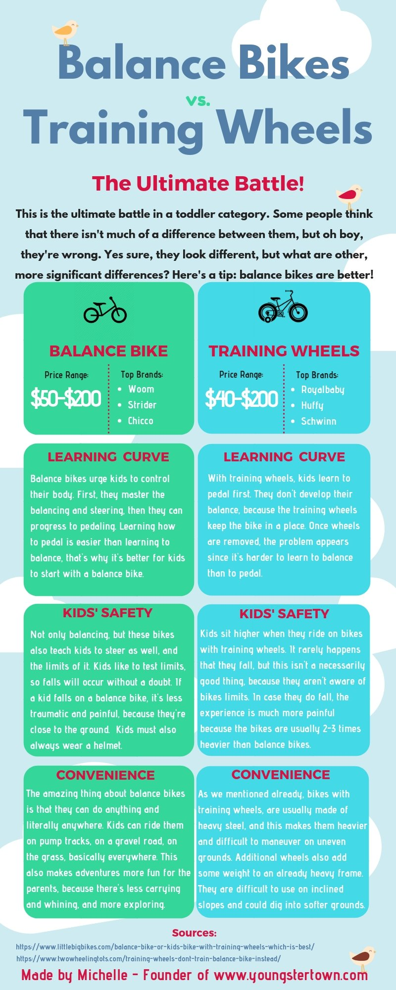 infographic ytown balance bike or training wheels